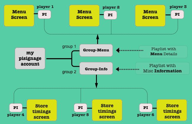 groups in piSignage