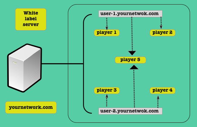white label digital signage software