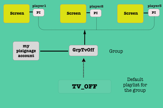 TV_OFF playlist