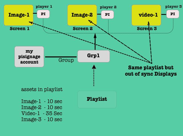 Artboard-dp-sync
