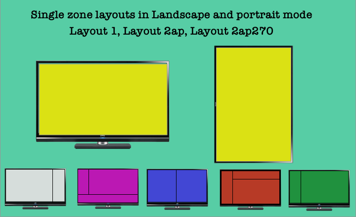 Layouts feature in piSignage : layouts for single zone displays in Landscape and Portrait mode